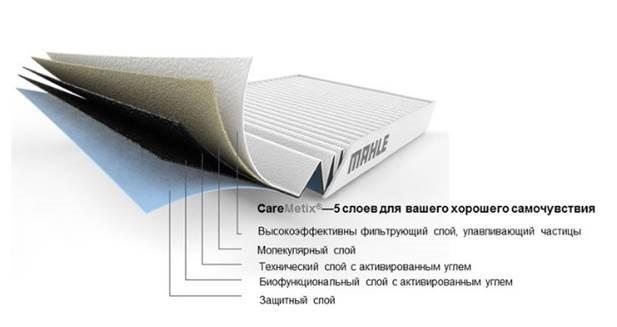 Новая линейка салонных фильтров по бренду KNECHT.